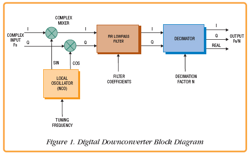 Pentek - Designing a 256-Channel Digital Downconverter