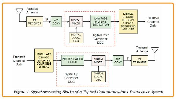 Pentek mezzanine board strategies for communication systems in order to extract multiple signal channels from this digitized if band a digital downconverter ddc is required this process in turn starts with a ccuart Gallery