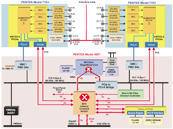 Pentek - Application: 8-Channel Aurora Beamforming System