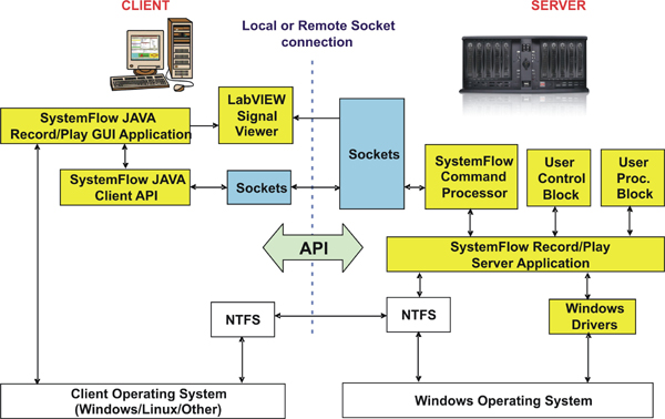 SystemFlow Block Diagram