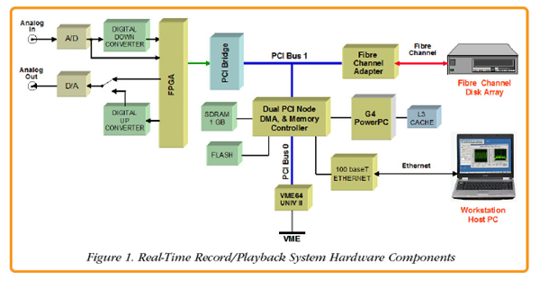 Pentek Tools For Real Time Embedded System Development