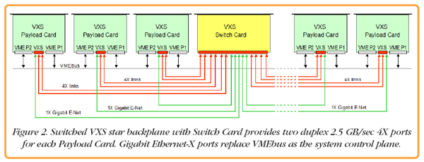 Pentek - System-level Switched Topologies for Extreme