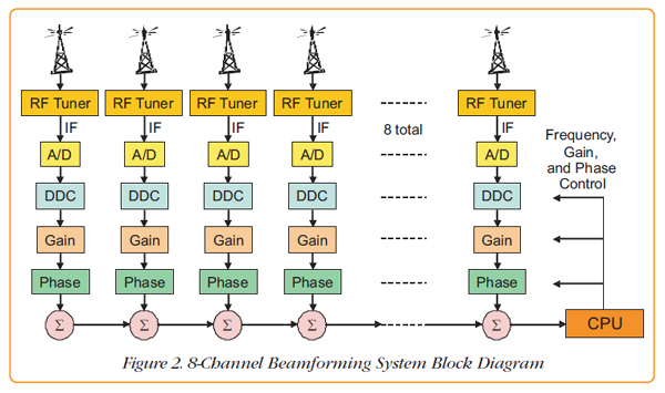 Pentek 8 Channel Openvpx Beamforming System