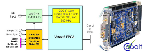 Pentek - MicroTCA/AMC Solutions for Real-Time Data Acquisition